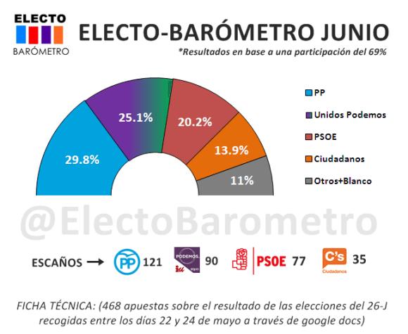 ELECTO-BAROMETRO-JUNIO-2016